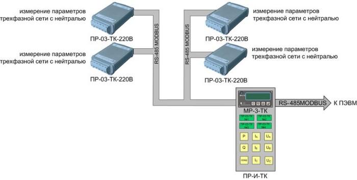 Panel PR-I-TK